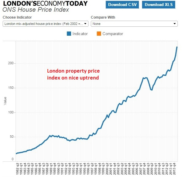 London property price index ONS