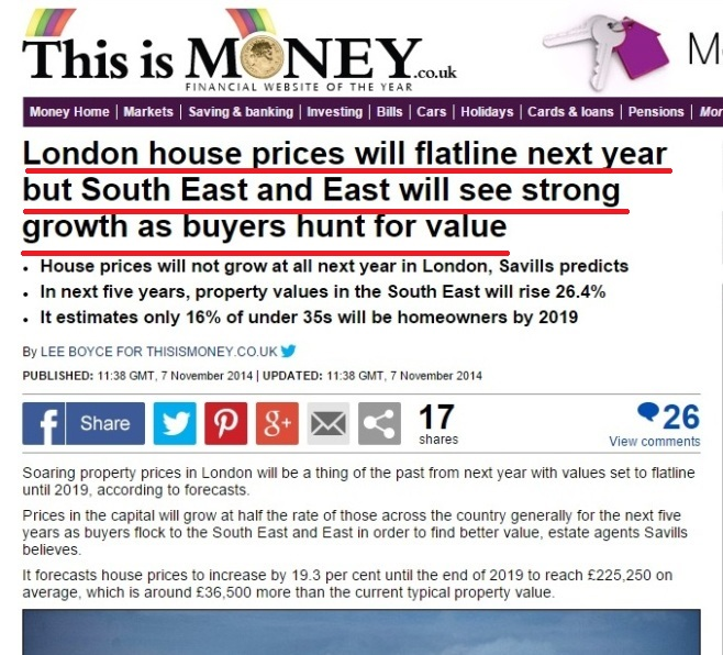 London Property Price