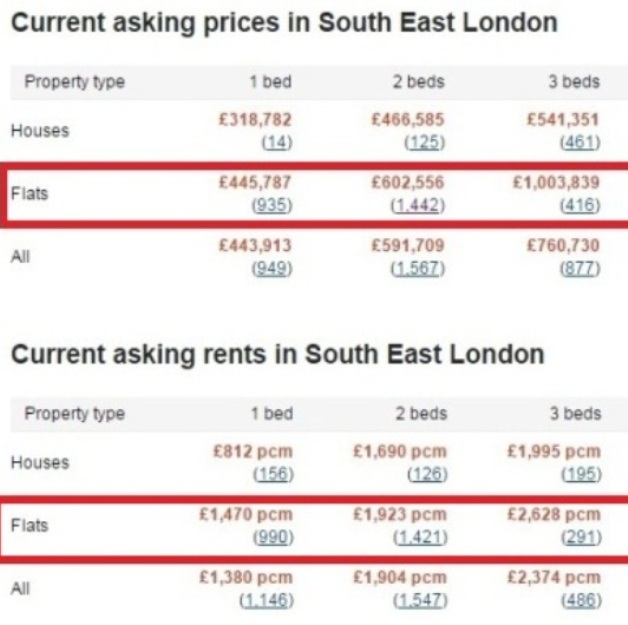 London South East Property Average Market Price and Rental 2