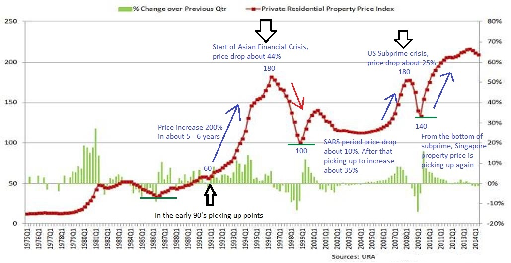 Singapore-Property-Price-Index.jpg