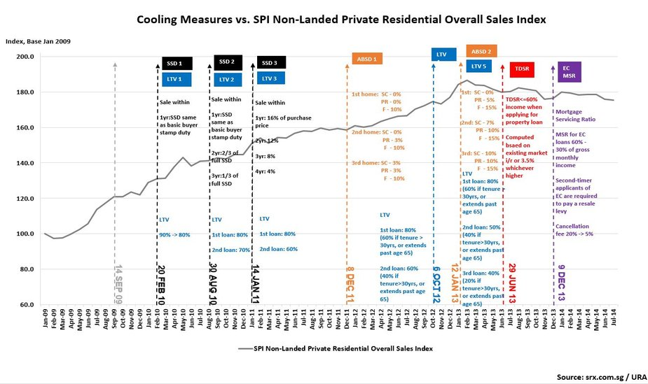 private condominium price index cooling measures