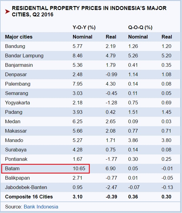 Residential property price in Indonesia