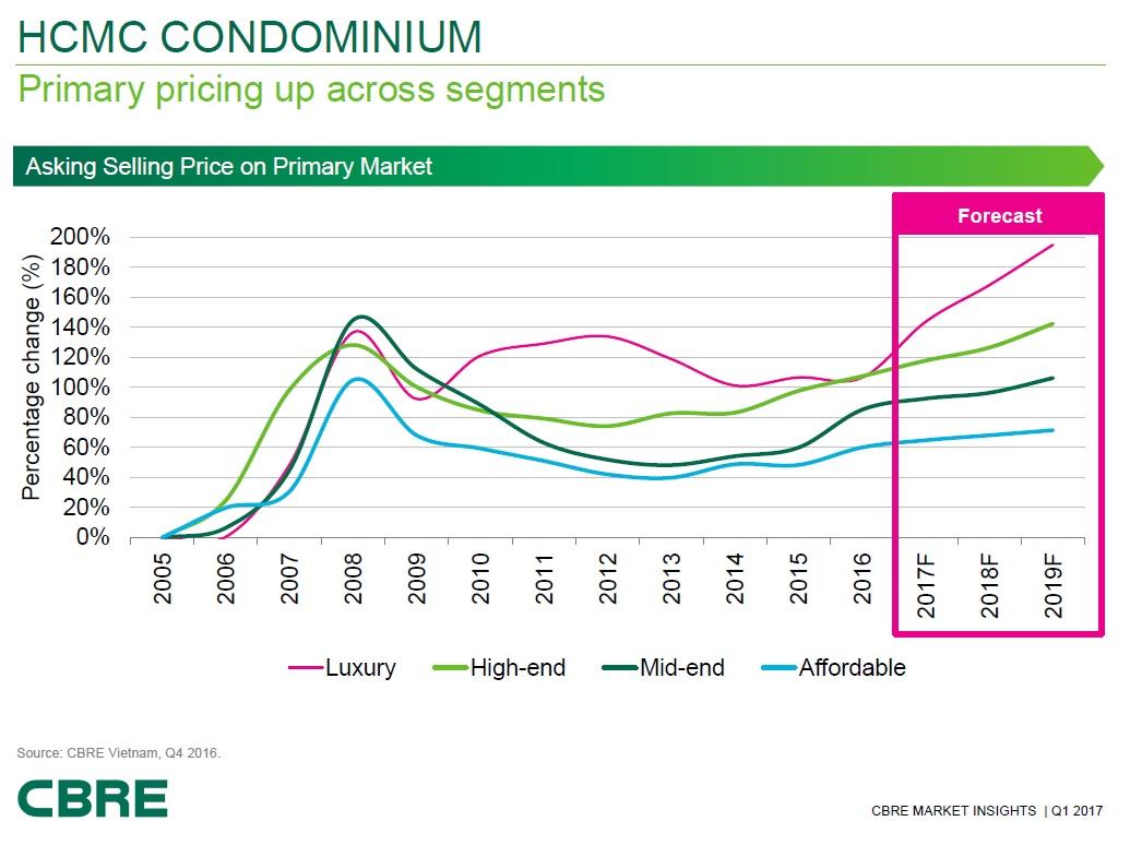 Ho Chi Minh Condo Price Forecast