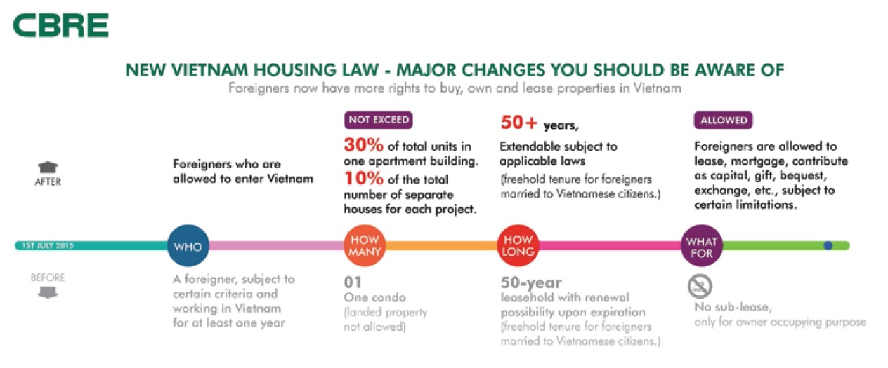 Vietnam Foreigners Buy Property